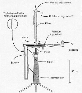 torsion balance. a sketch of the simple balance is shown below after fischbach and talmadge (nature 356, 207, 1992). torsion e
